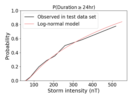 A plot showing the observed probability and the model output, both as a function of storm intensity. The distributions are very similar.