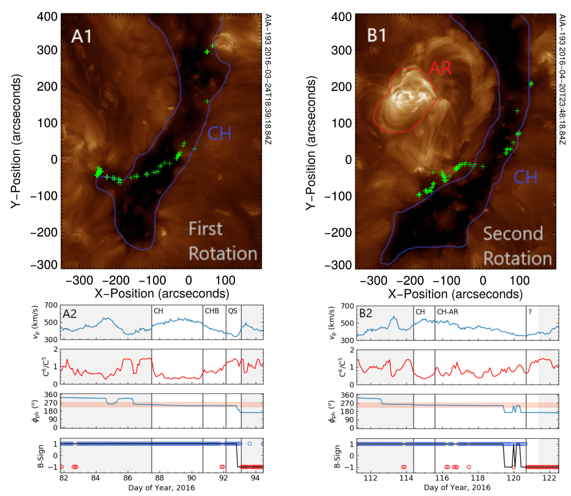 Solar images of the coronal hole alongside time series of solar wind properties.