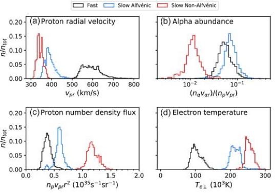 Distributions for different solar wind types are compared for proton radial velocity, alpha abundance, proton number density flux, and temperature.