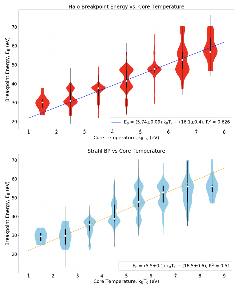 Violin plots showing that both the halo and strahl breakpoint energies increase with core temperature.