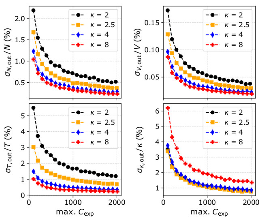 Plots showing the dependence of standard deviation on counting statistics.